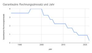 Entwicklung Garantiezins Rechnungszins Chart Grafik